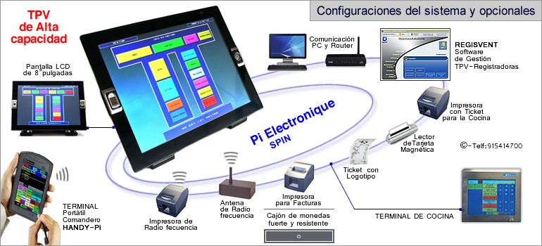 Configuraciones modelo TPV Pi Electronique